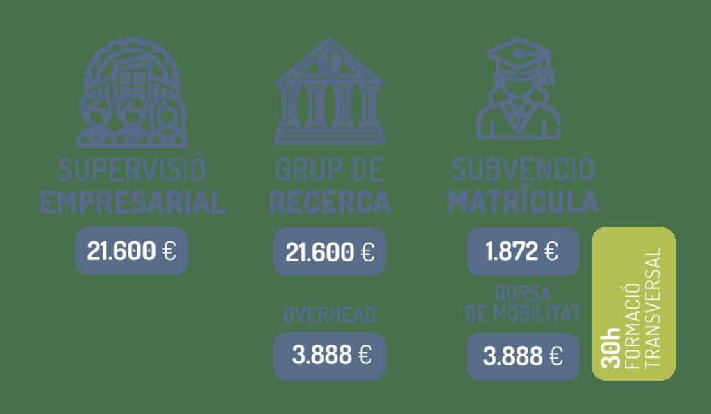 Projectes CoFinançats DI